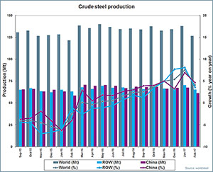 Global steel production climbs for February